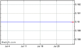 1 Month Ricmore Capital Chart