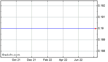 1 Year Ricmore Capital Chart