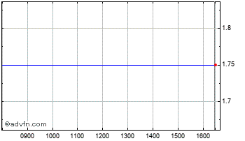 Intraday Rosslyn Data Chart