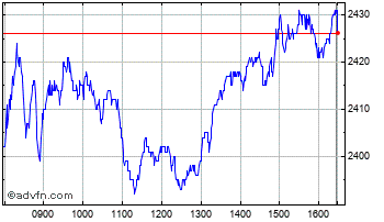 Intraday Relx Chart