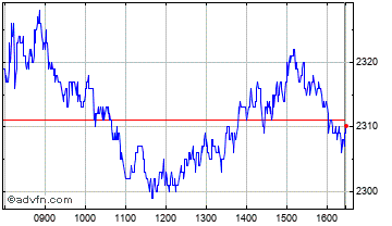 Intraday Reed Elsevier Chart