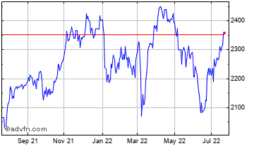 1 Year Reed Elsevier Chart
