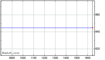 Intraday Rexam Chart