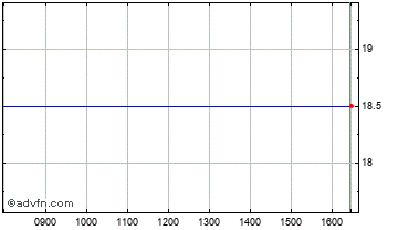 Intraday Redknee Sol. Chart