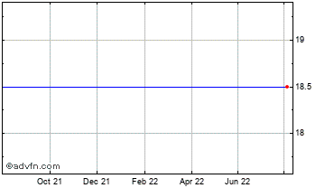 1 Year Redknee Sol. Chart