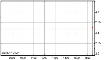 Intraday Richland Res Chart