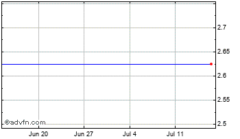 1 Month Richland Res Chart
