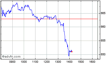 Intraday Rightmove Chart
