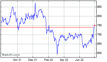 1 Year Renew Holdings Chart