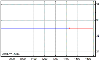 Intraday Romag Holdings Chart
