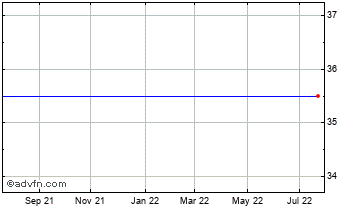 1 Year Romag Holdings Chart