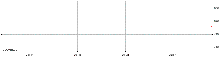 1 Month RPC Group Share Price Chart