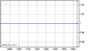 Intraday Res.Phm.Reg S Chart