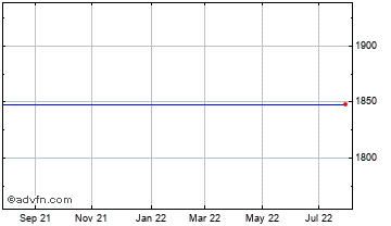 1 Year Rockrose Energy Chart