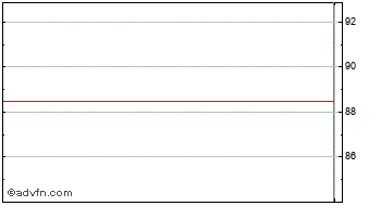 Intraday Rapid Real. Chart