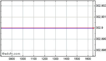Intraday Resolution Chart