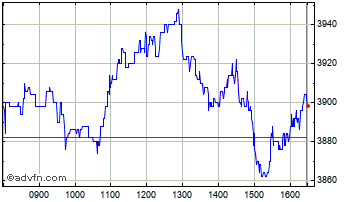 Intraday Renishaw Chart