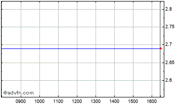 Intraday Resaca Chart