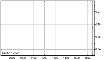 Intraday Rethink Group Chart