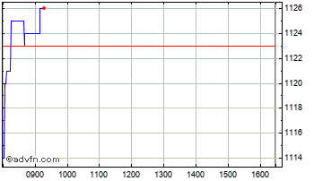 Intraday Safestore Chart