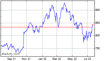 1 Year Scottish Investment Trust Chart