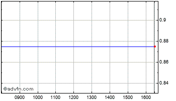 Intraday Shidu Chart