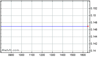 Intraday Speymill Deut.C Chart