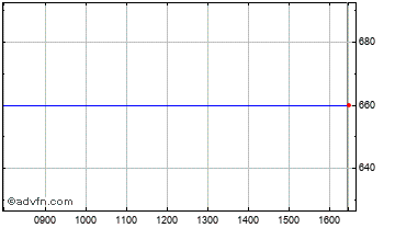 Intraday SDL Plc Chart