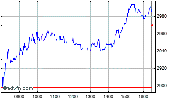 Intraday Schroders Chart