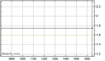 Intraday Stratic Energy Chart