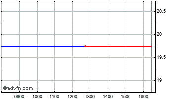 Intraday Sepura Chart