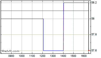 Intraday Severfield Chart