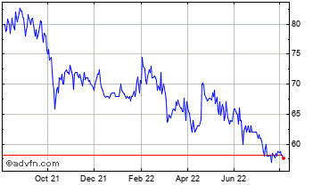 1 Year Severfield Chart