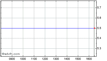 Intraday Sinosoft Technology Chart