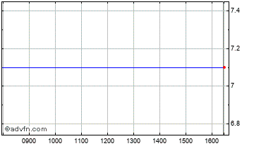 Intraday Screen Fx Chart