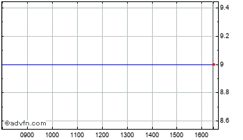 Intraday Satcom Chart