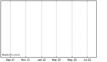 1 Year Sanctuary Cash Chart