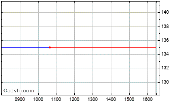 Intraday Schroder Glbl R Chart