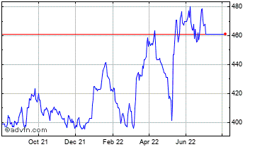 1 Year SECURE INCOME REIT PLC Chart