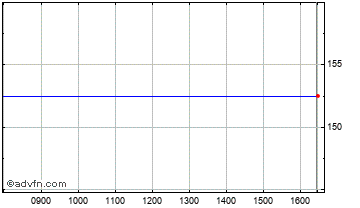 Intraday St Ives Chart