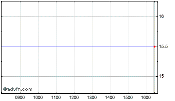 Intraday Sky High Chart