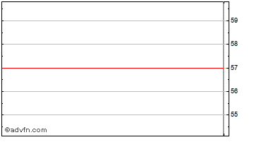 Intraday Standard Life S Chart