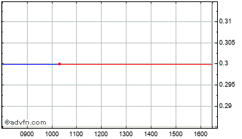 Intraday Sarantel Chart
