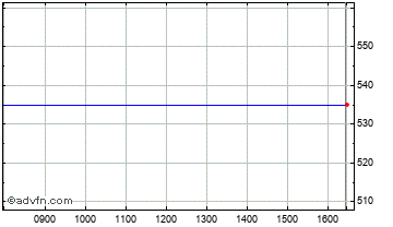 Intraday Silence Therapeutics Chart