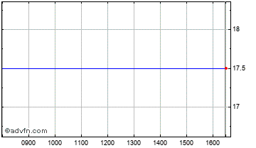Intraday Smg Chart