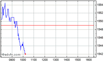 Intraday Smiths Group Chart