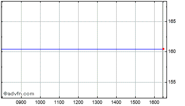 Intraday J Smart & Co Chart