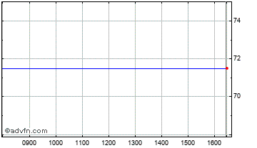 Intraday Synety Grp Chart