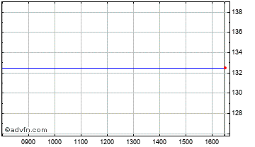 Intraday Solana Res Chart