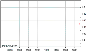 Intraday Sound Energy Chart